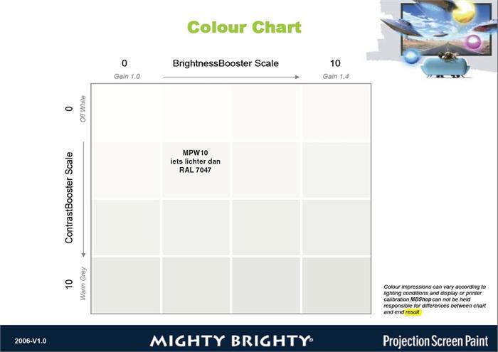 Lees de kleur grijs in het overzicht af op basis van: de vertikale-as hoeveel delen contrastvloeistof en de horizontale-as hoeveel delen helderheidvloeistof je gaat toevoegen in de respectievelijke basisverf en topcoat.